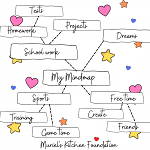 Mind-mapping for kids